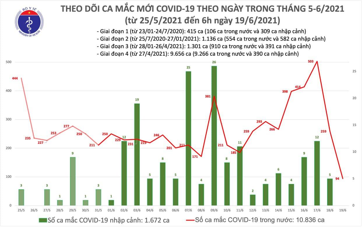 Sáng 19/6, thêm 94 ca COVID-19 tại 8 tỉnh thành, TP HCM tiếp tục nhiều nhất 40 ca - Ảnh 1.