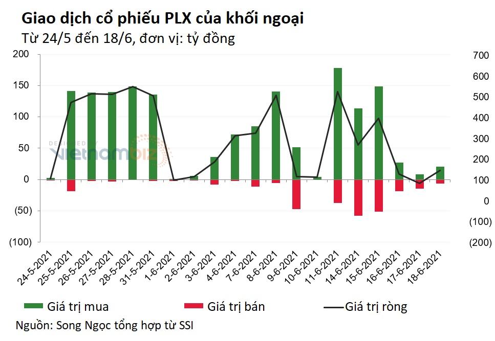 Đại gia Nhật Bản đã mua khớp lệnh 25 triệu cổ phiếu PLX - Ảnh 3.