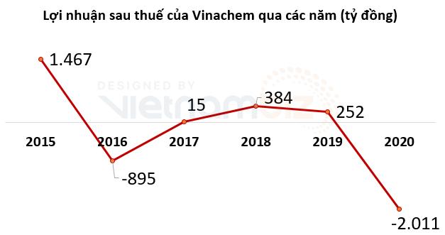 Doanh thu nhóm ngành phân bón của Vinachem tăng 58% trong tháng 5 - Ảnh 1.