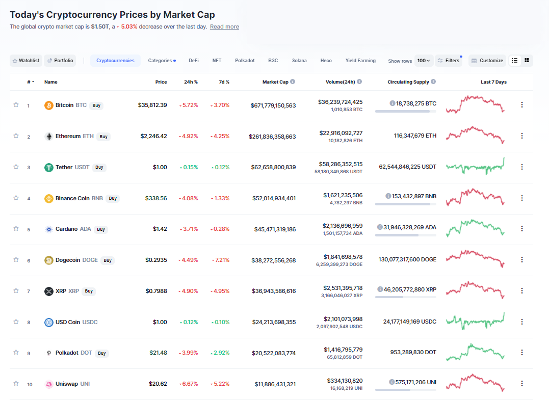 Nhóm 10 đồng tiền hàng đầu theo giá trị thị trường ngày 19/6/2021. (Nguồn: CoinMarketCap).