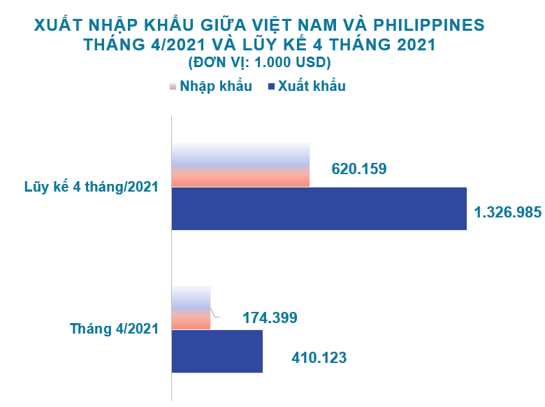 Xuất nhập khẩu Việt Nam và Philippines tháng 4/2021: - Ảnh 1.