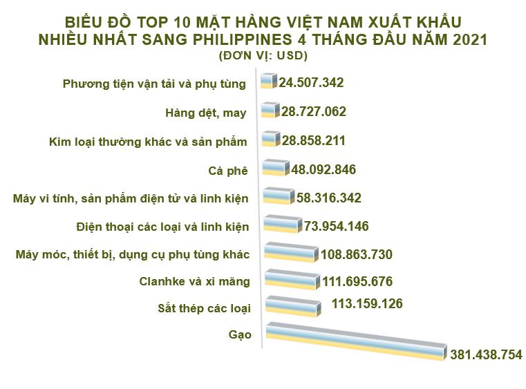 Xuất nhập khẩu Việt Nam và Philippines tháng 4/2021: - Ảnh 2.