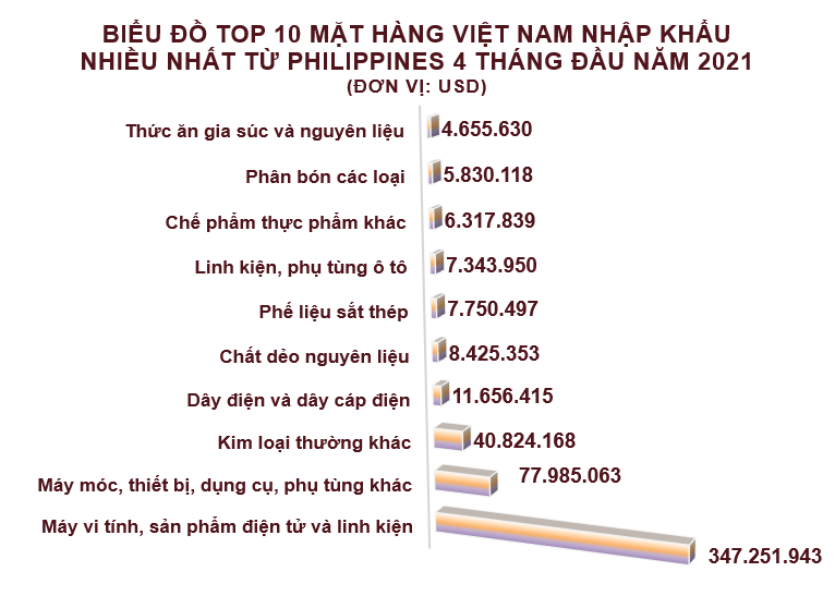 Xuất nhập khẩu Việt Nam và Philippines tháng 4/2021: - Ảnh 4.