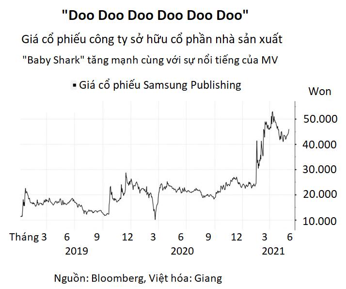 Giá một cổ phiếu Hàn Quốc tăng 10% sau dòng tweet của Elon Musk về 'Baby Shark' - Ảnh 2.