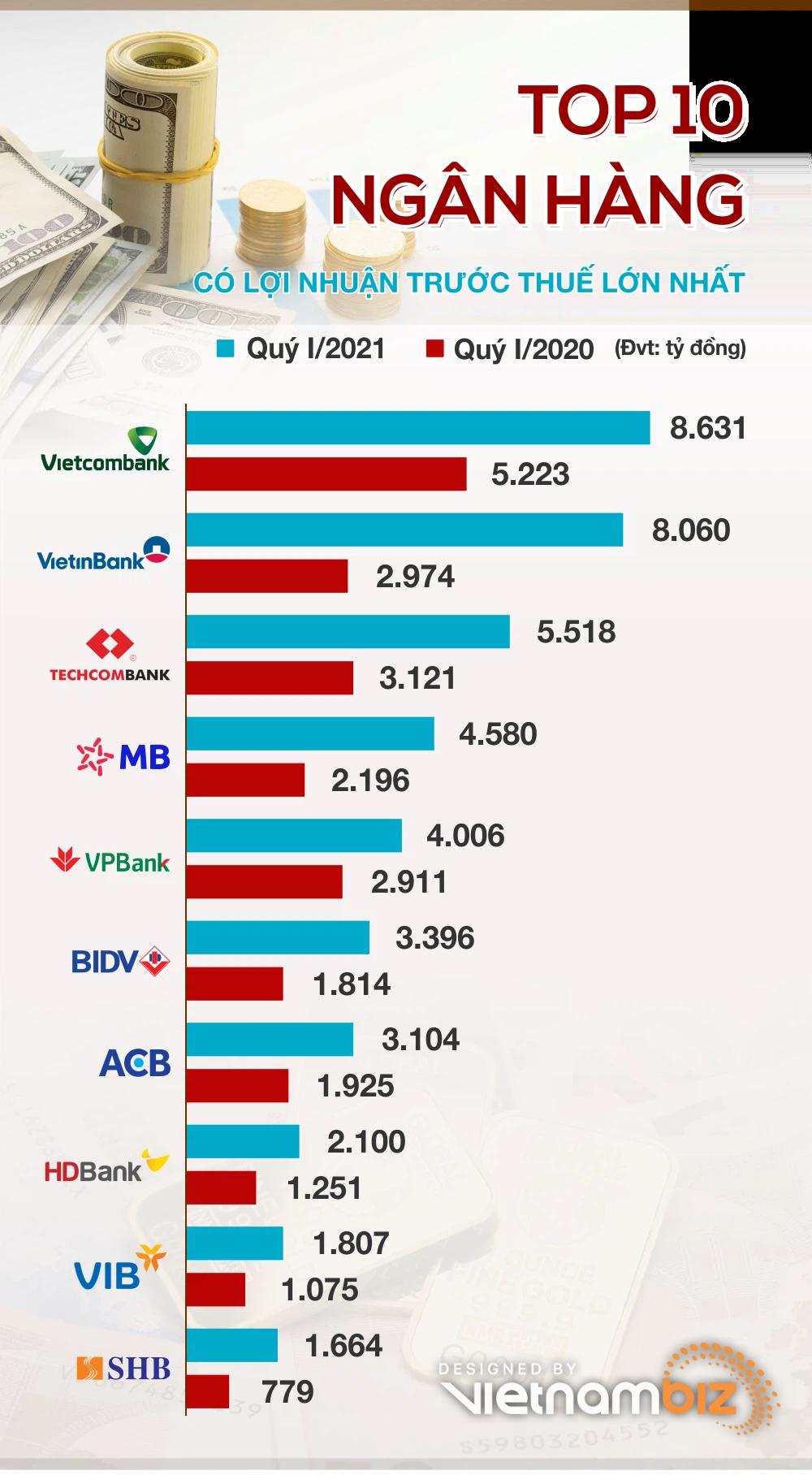 TOP 10 ngân hàng có lợi nhuận cao nhất quý I/2021 - Ảnh 1.