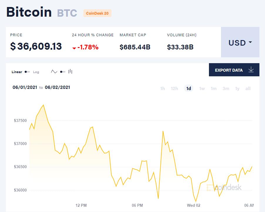 Giá bitcoin hôm nay 2/6/21. (Nguồn: CoinDesk).