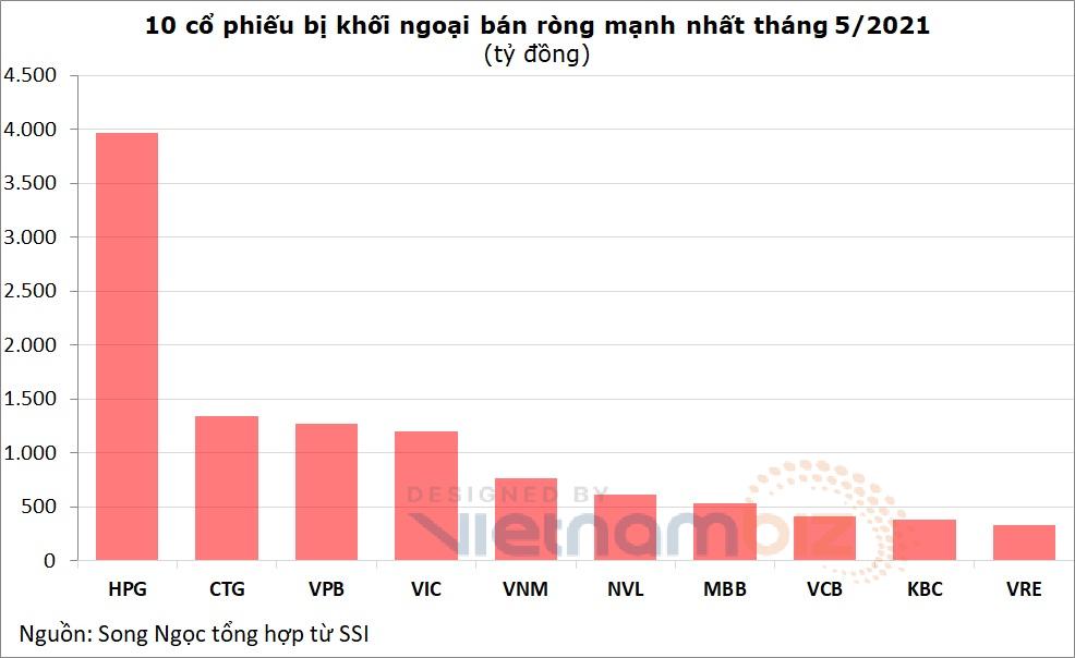 Khối ngoại bán ròng 11.500 tỷ trong tháng 'Sell in May', nhiều bluechip vẫn phá đỉnh dù bị xả mạnh - Ảnh 4.