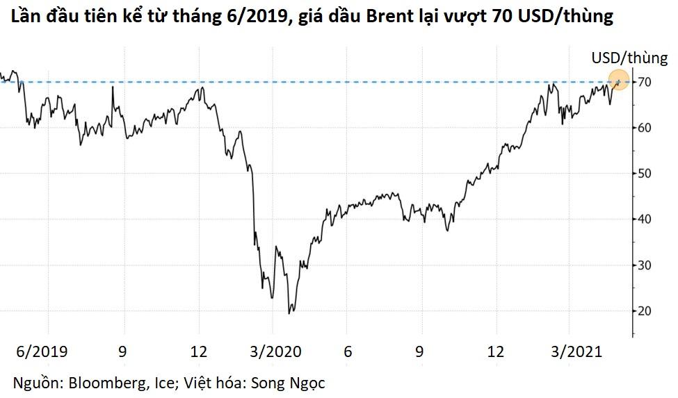 Cổ phiếu dầu khí Mỹ tăng mạnh khi giá dầu vượt 70 USD lên đỉnh hai năm - Ảnh 1.