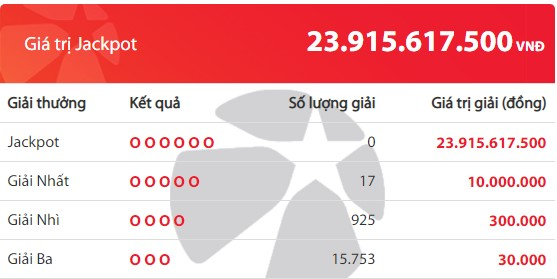 Kết quả Vietlott Mega 6/45 ngày 2/6: Jackpot hơn 23,9 tỷ đồng hụt chủ - Ảnh 2.