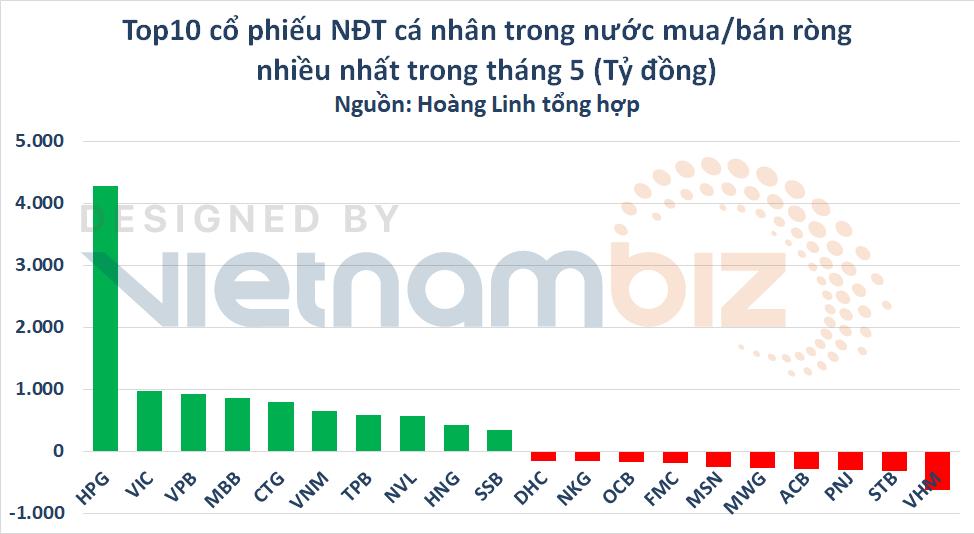 Cá nhân trong nước rót thêm gần 11.200 tỷ đồng vào TTCK, tập trung HPG và nhóm ngân hàng - Ảnh 2.