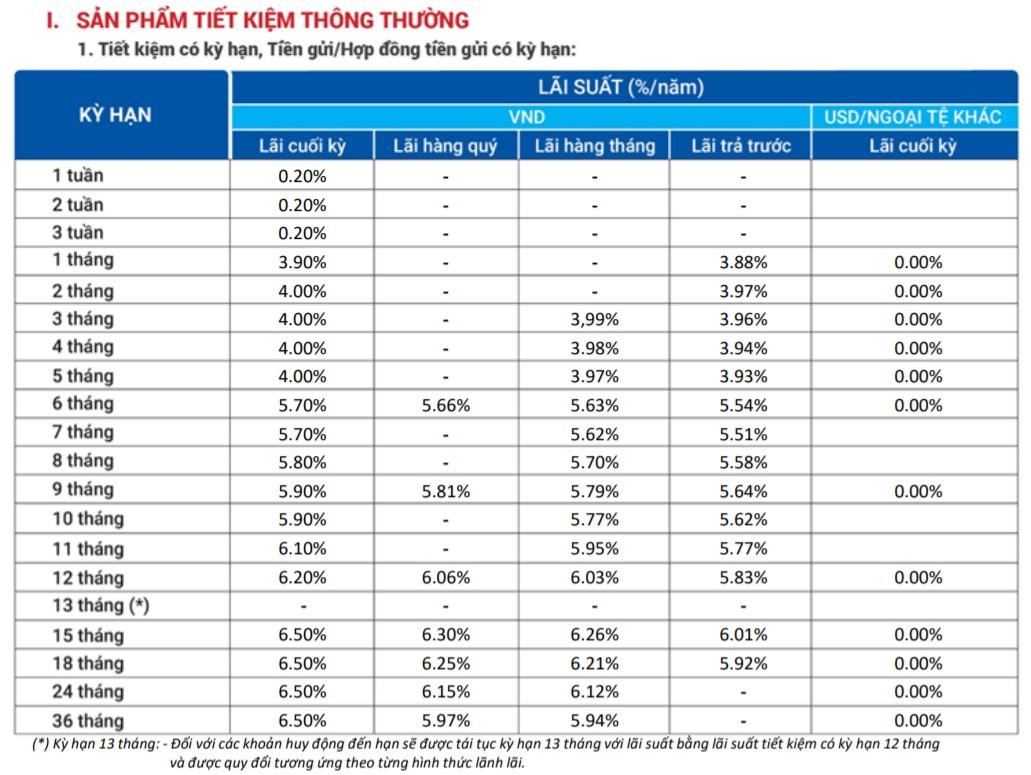 Lãi suất ngân hàng VietBank tháng 6/2021 cao nhất là 6,8%/năm - Ảnh 1.