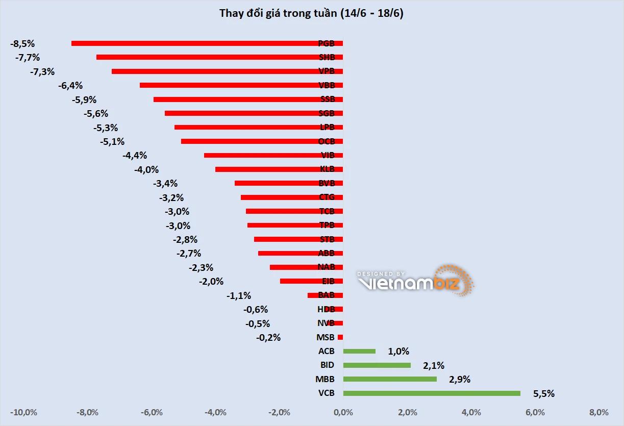 Cổ phiếu ngân hàng tuần qua: VCB dẫn đầu tăng giá, vốn hóa Vietcombank vượt 400.000 tỷ đồng - Ảnh 2.