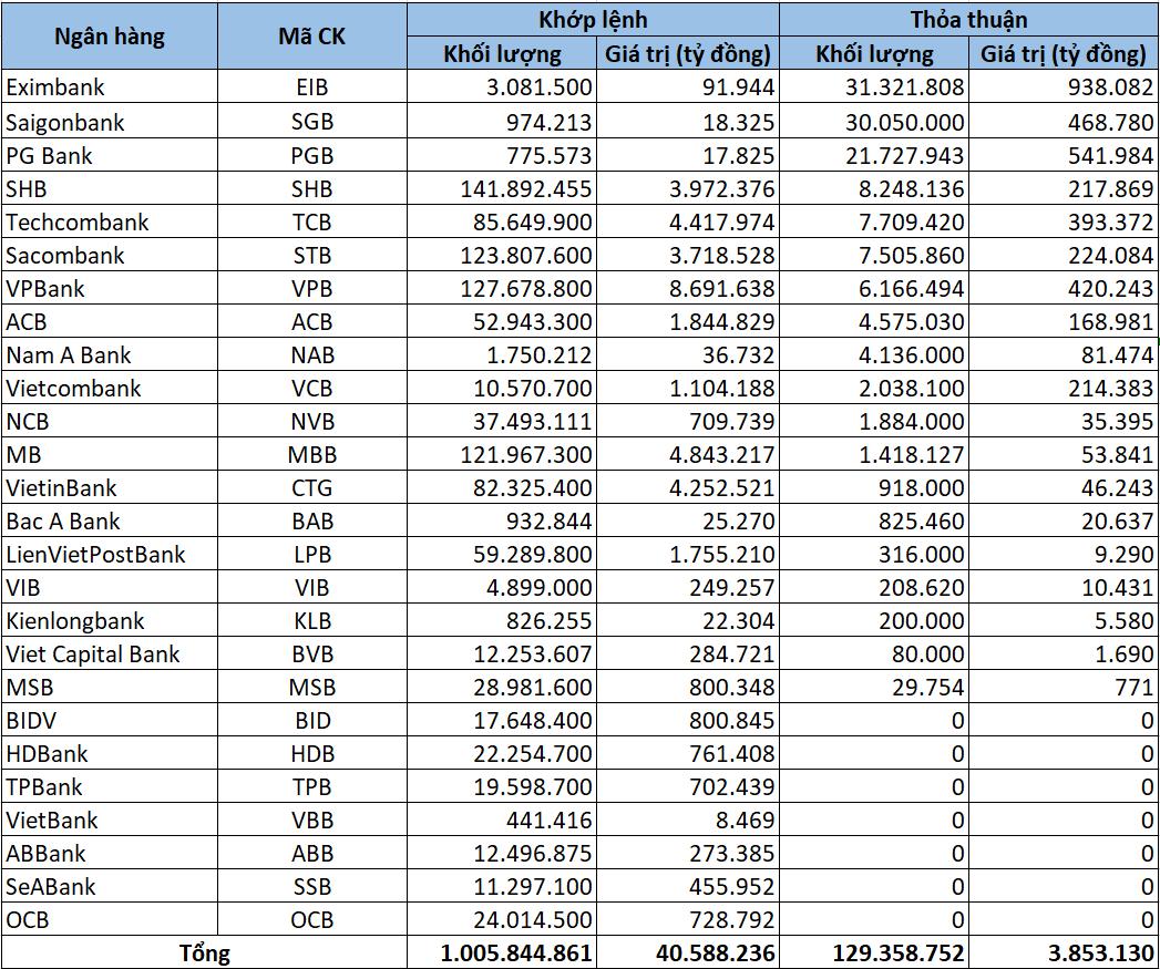 Cổ phiếu ngân hàng tuần qua: VCB dẫn đầu tăng giá, vốn hóa Vietcombank vượt 400.000 tỷ đồng - Ảnh 5.