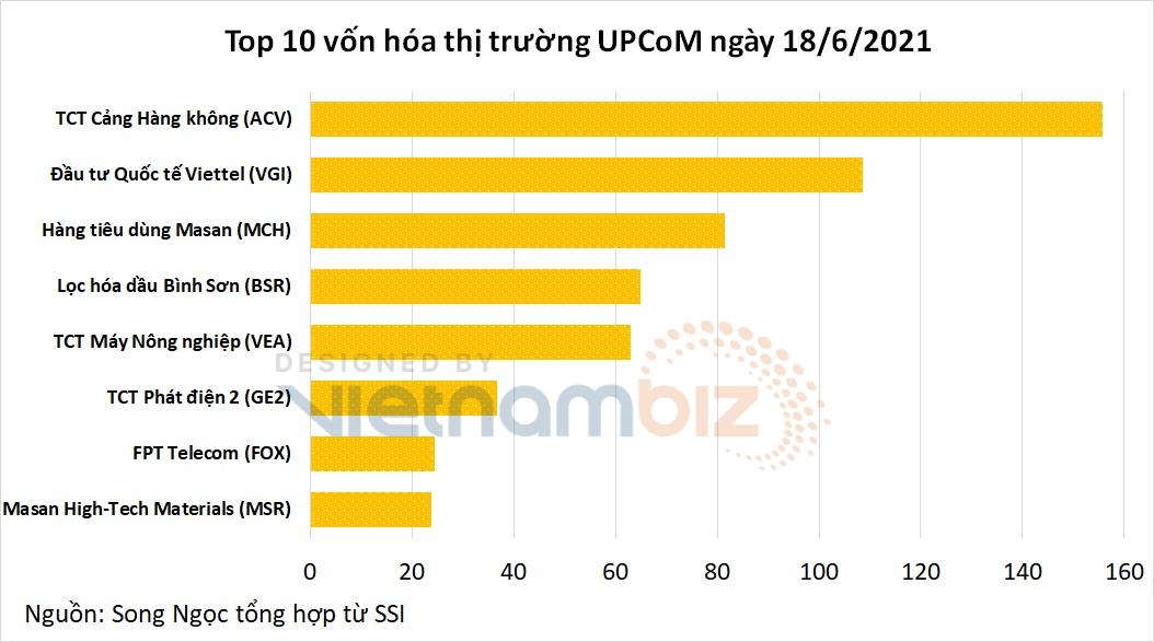 8 doanh nghiệp vốn hóa tỷ đô ở UPCoM: Đại diện nhà FPT, Masan, Viettel đều góp mặt - Ảnh 2.