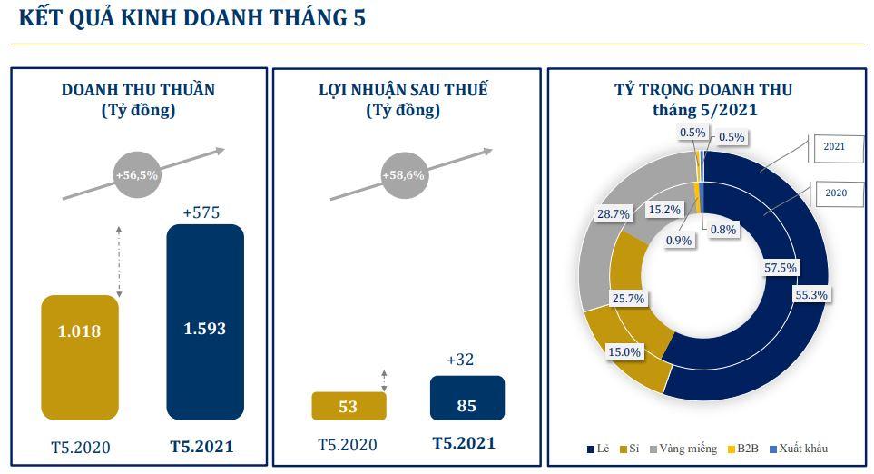 PNJ tăng gần 59% lợi nhuận sau thuế trong tháng 5 - Ảnh 2.