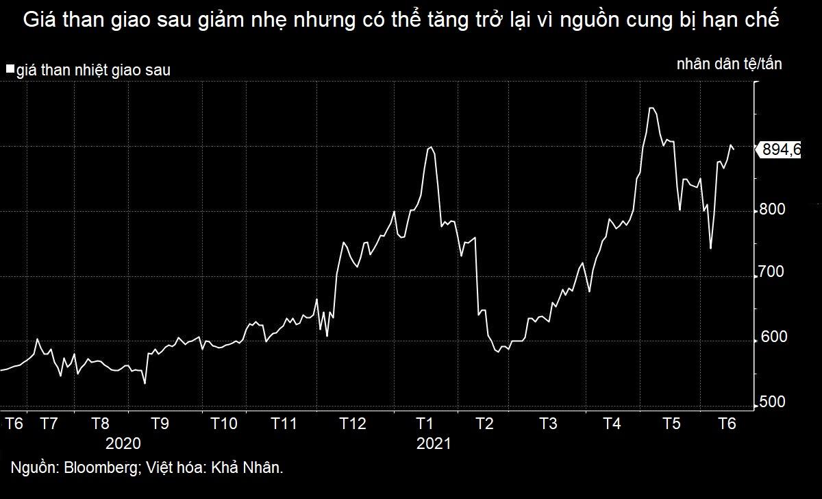 Con đường hạ nhiệt giá hàng hóa của Trung Quốc còn lắm chông gai - Ảnh 3.