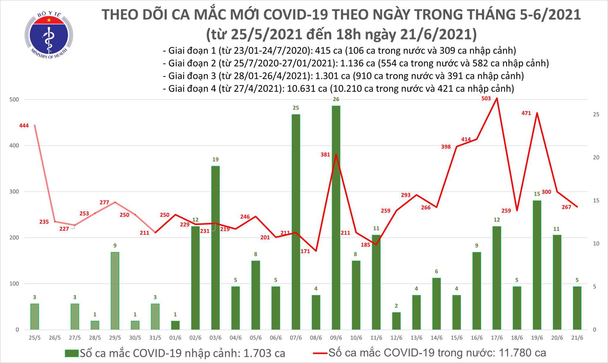 Tối 21/6: Thêm 135 ca mắc COVID-19, riêng TP HCM 70 trường hợp - Ảnh 1.