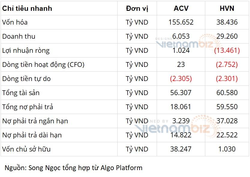 Cùng là doanh nghiệp Nhà nước về hàng không: Vietnam Airlines lo phá sản, ACV có hàng tỷ USD gửi ngân hàng - Ảnh 2.