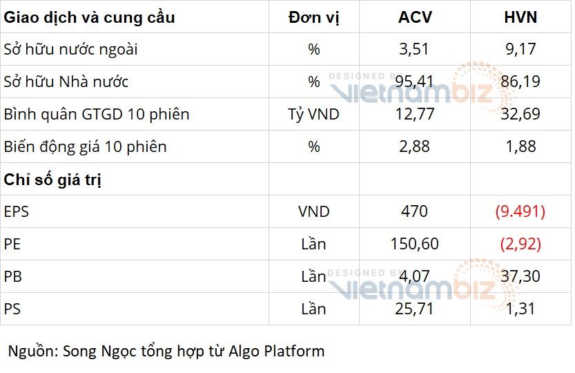 Cùng là doanh nghiệp Nhà nước về hàng không: Vietnam Airlines lo phá sản, ACV có hàng tỷ USD gửi ngân hàng - Ảnh 5.