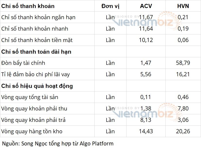 Cùng là doanh nghiệp Nhà nước về hàng không: Vietnam Airlines lo phá sản, ACV có hàng tỷ USD gửi ngân hàng - Ảnh 7.