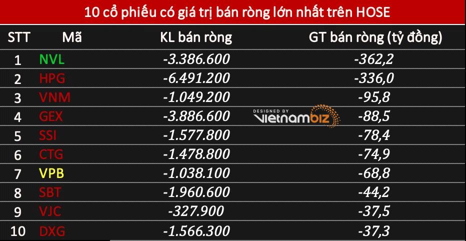 Khối ngoại trở lại bán ròng tới 1.115 tỷ đồng khi thị trường điều chỉnh, tâm điểm NVL và HPG - Ảnh 1.