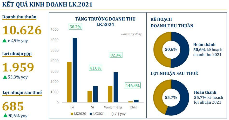 PNJ tăng gần 59% lợi nhuận sau thuế trong tháng 5 - Ảnh 3.