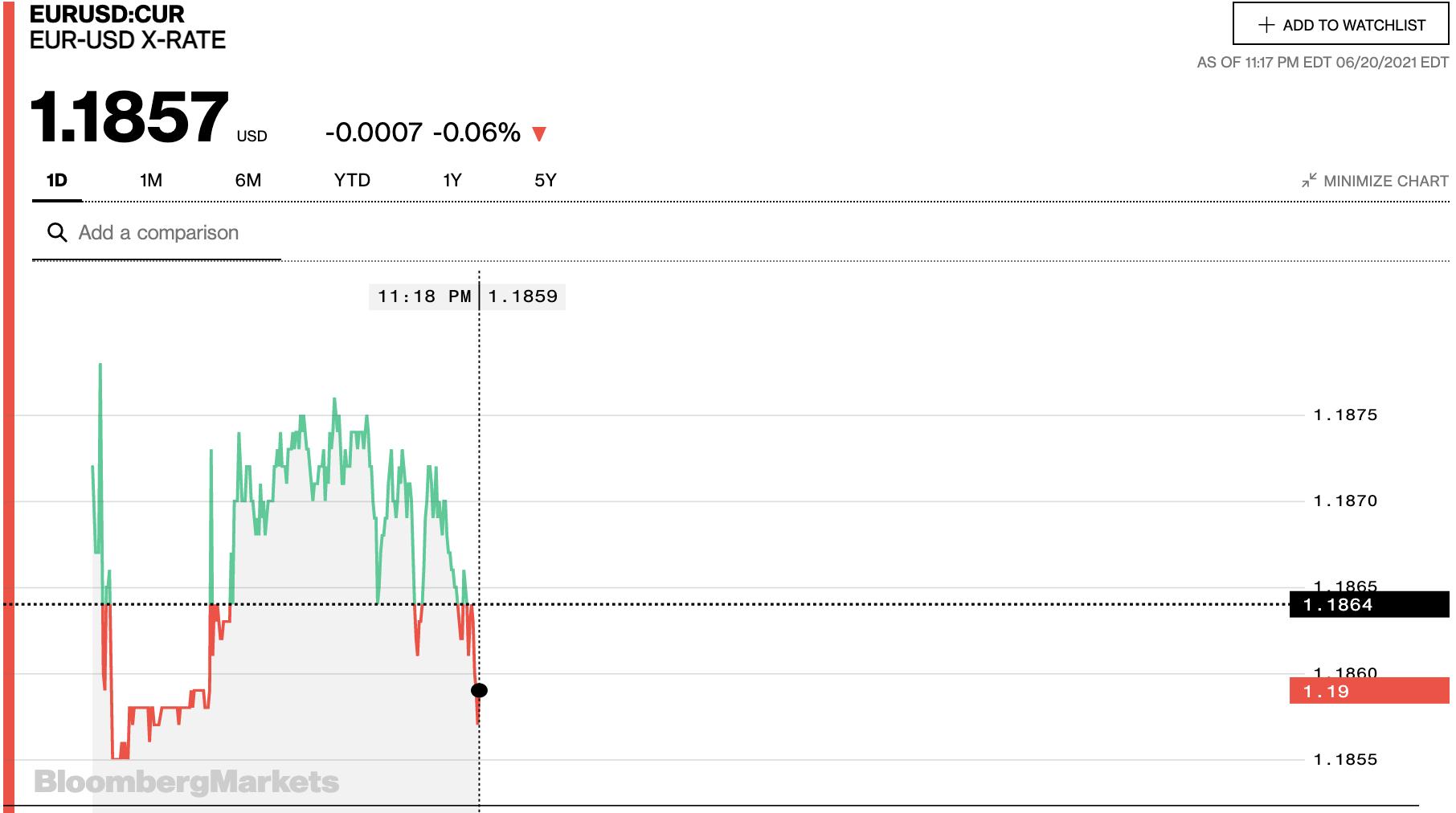 Tỷ giá euro hôm nay 21/6: Đa số ngân hàng có xu hướng giảm ngày đầu tuần - Ảnh 2.