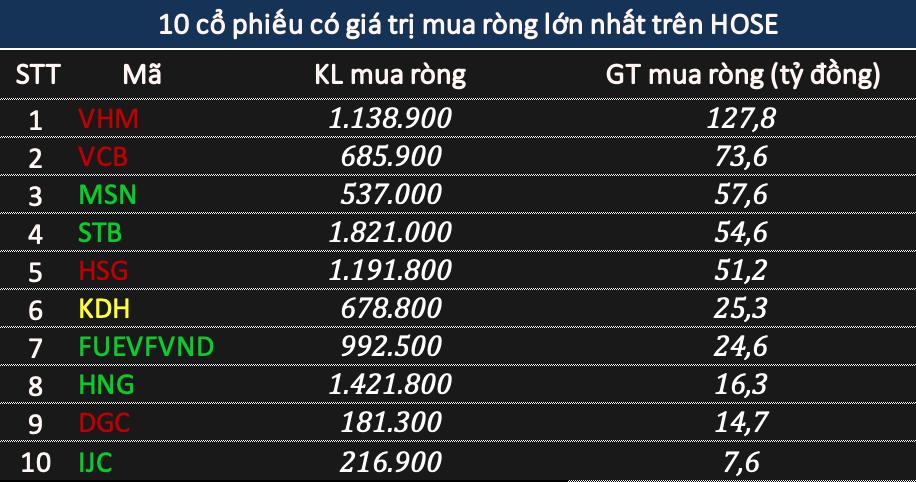 Khối ngoại trở lại bán ròng tới 1.115 tỷ đồng khi thị trường điều chỉnh, tâm điểm NVL và HPG - Ảnh 2.