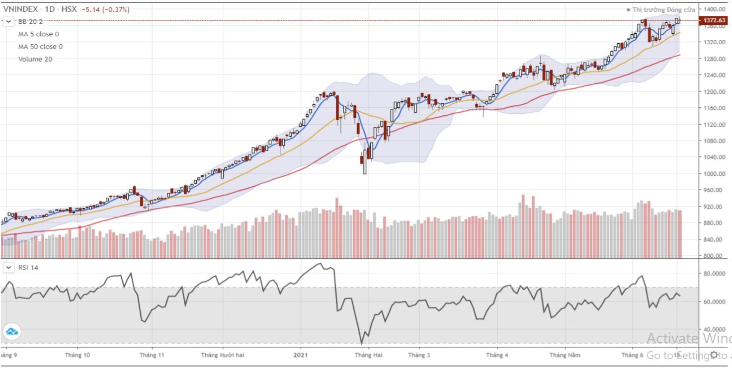 Nhận định thị trường chứng khoán ngày 22/6:  - Ảnh 1.