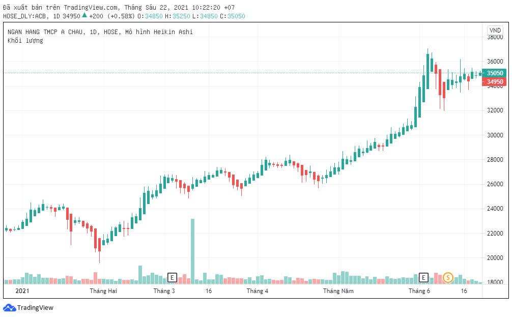 Dragon Capital bán xong gần 900 nghìn cổ phiếu ACB - Ảnh 1.