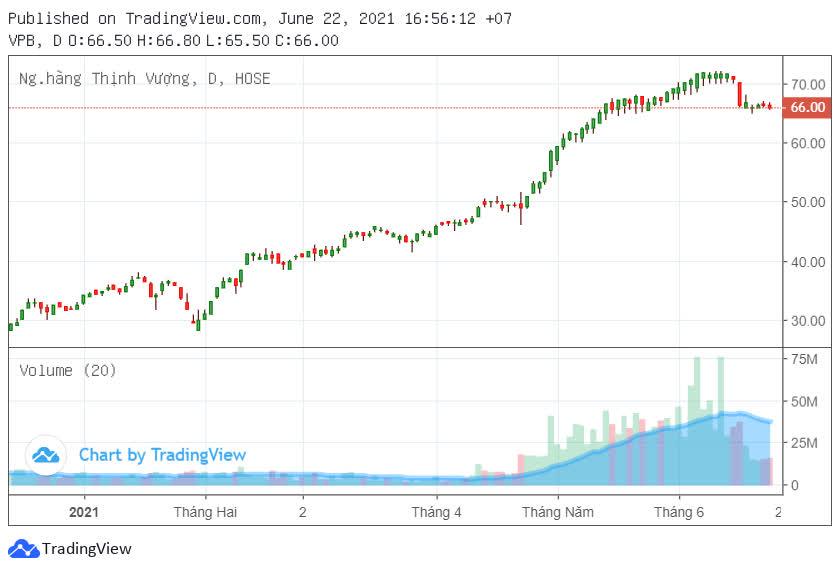 VPBank lấy ý kiến chia cổ tức và phát hành cổ phiếu để tăng vốn - Ảnh 2.