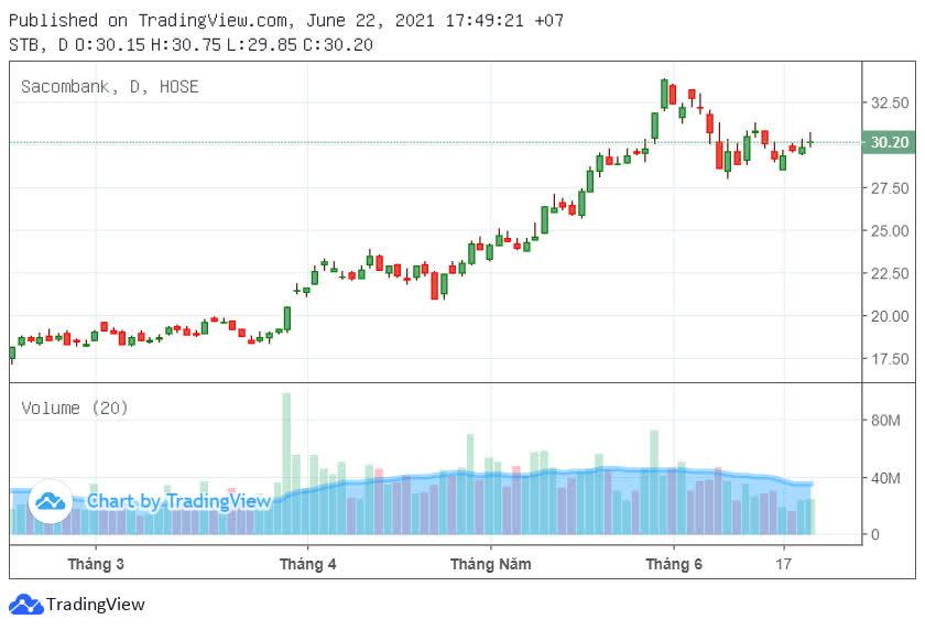 Sacombank sẽ bán ít nhất 2,5 triệu cổ phiếu quỹ mỗi phiên trong tháng 7 - Ảnh 1.