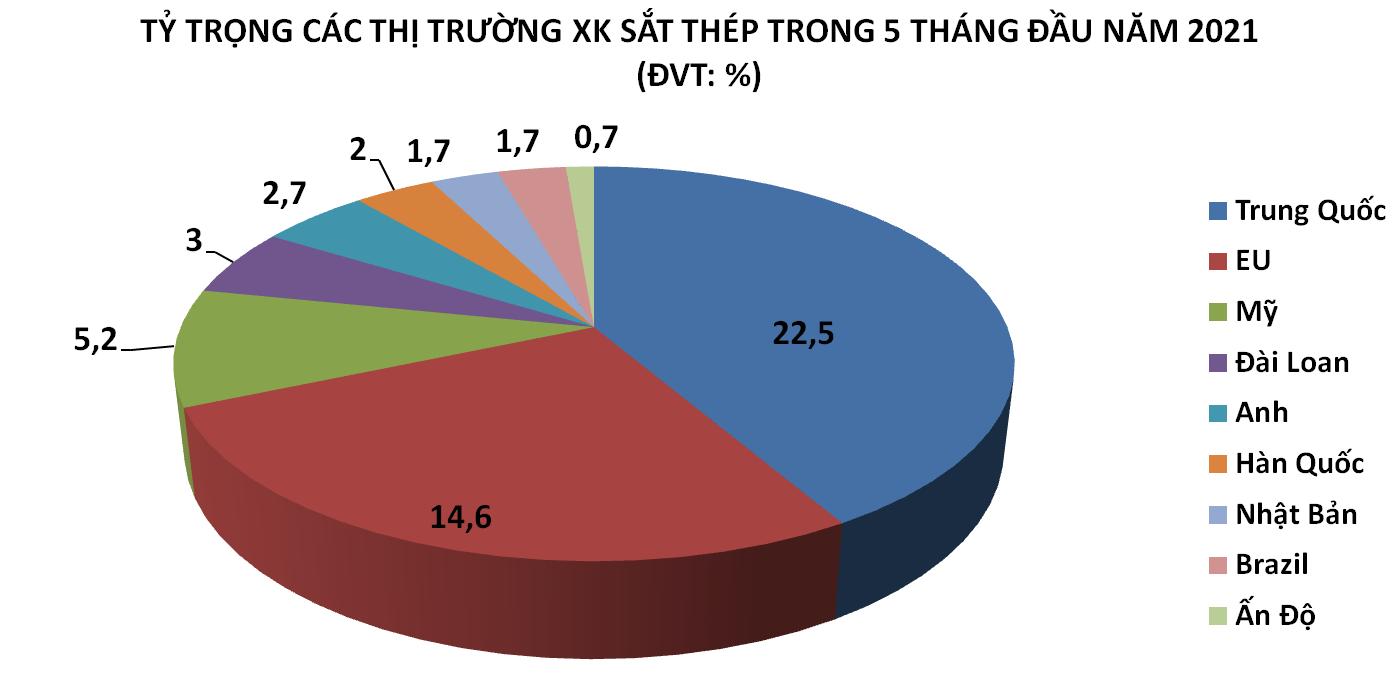 Trung Quốc đứng đầu về lượng tiêu thụ sắt thép Việt Nam trong 5 tháng - Ảnh 1.