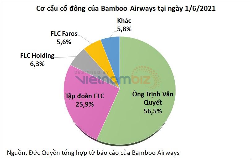 Ông Trịnh Văn Quyết cầm cố 167,5 triệu cổ phần Bamboo Airways ở Sacombank, giá xử lý 8.500 đồng/cp - Ảnh 2.