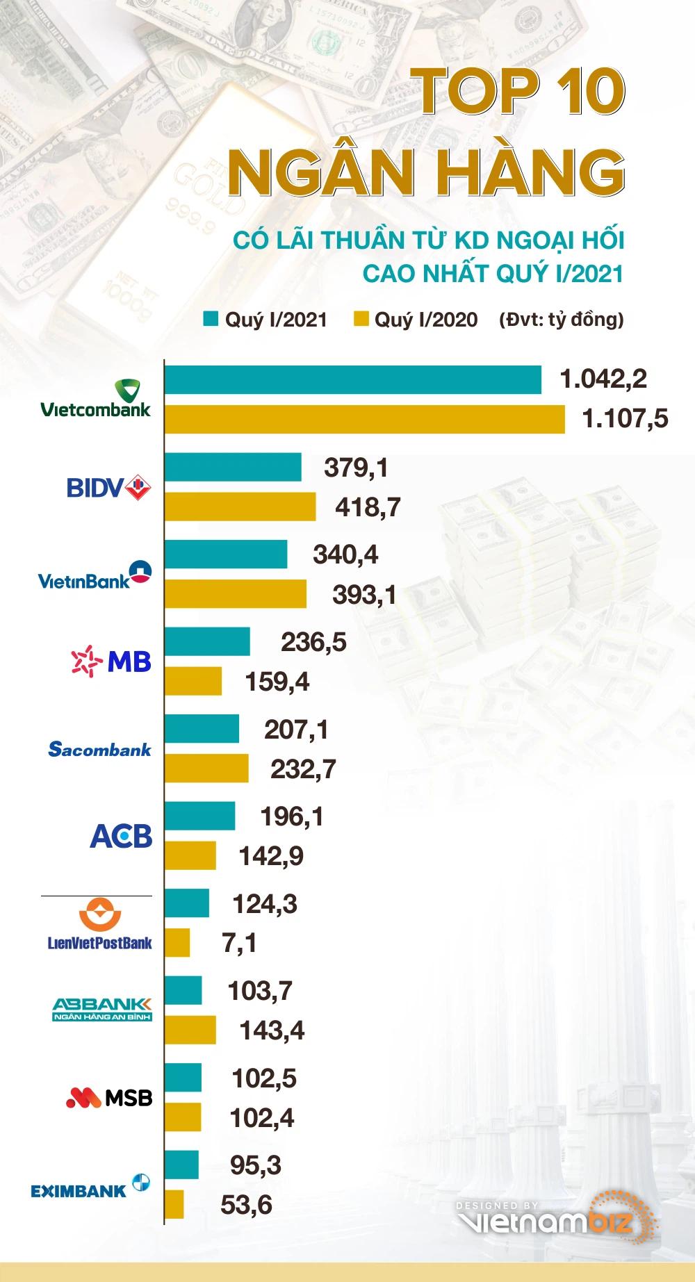 TOP 10 ngân hàng lãi nhiều nhất từ kinh doanh ngoại hối quý I/2021 - Ảnh 1.