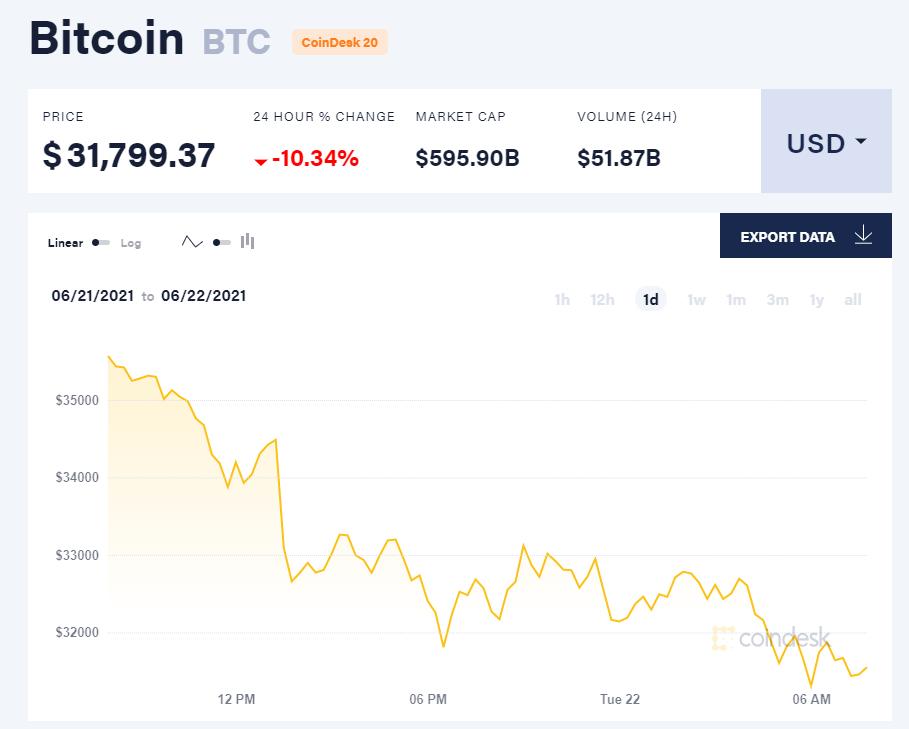 Giá bitcoin hôm nay 22/6/21. (Nguồn: CoinDesk).