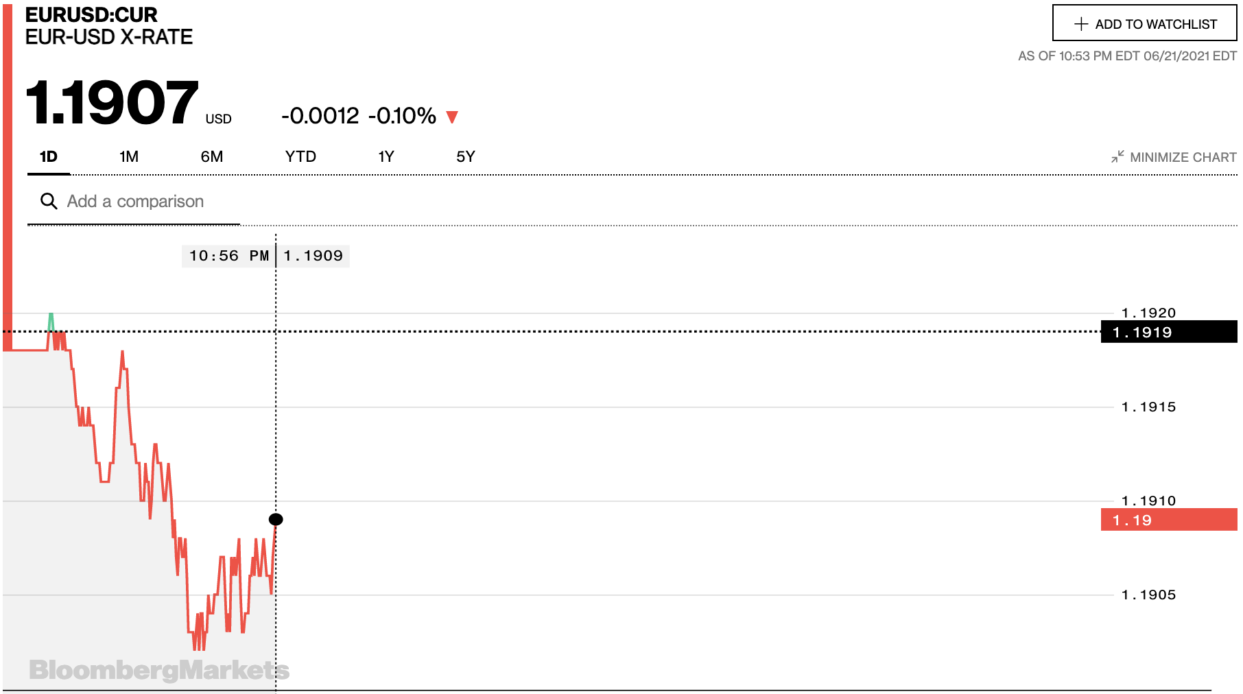 Tỷ giá euro hôm nay 22/6: Đồng loạt tăng tại các ngân hàng và thị trường chợ đen - Ảnh 2.