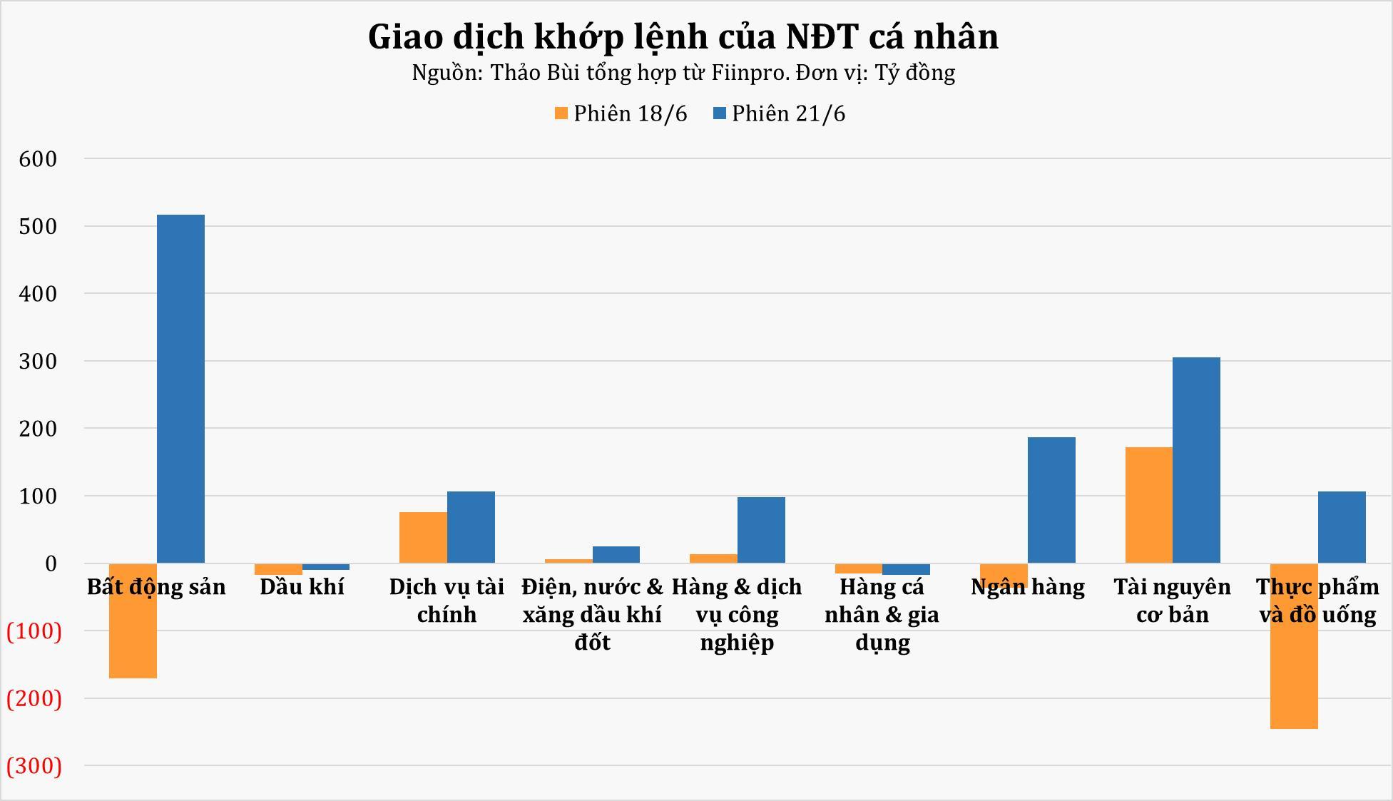 NĐT cá nhân vẫn duy trì mua ròng trên 1.300 tỷ đồng mặc khối ngoại xả hàng - Ảnh 2.