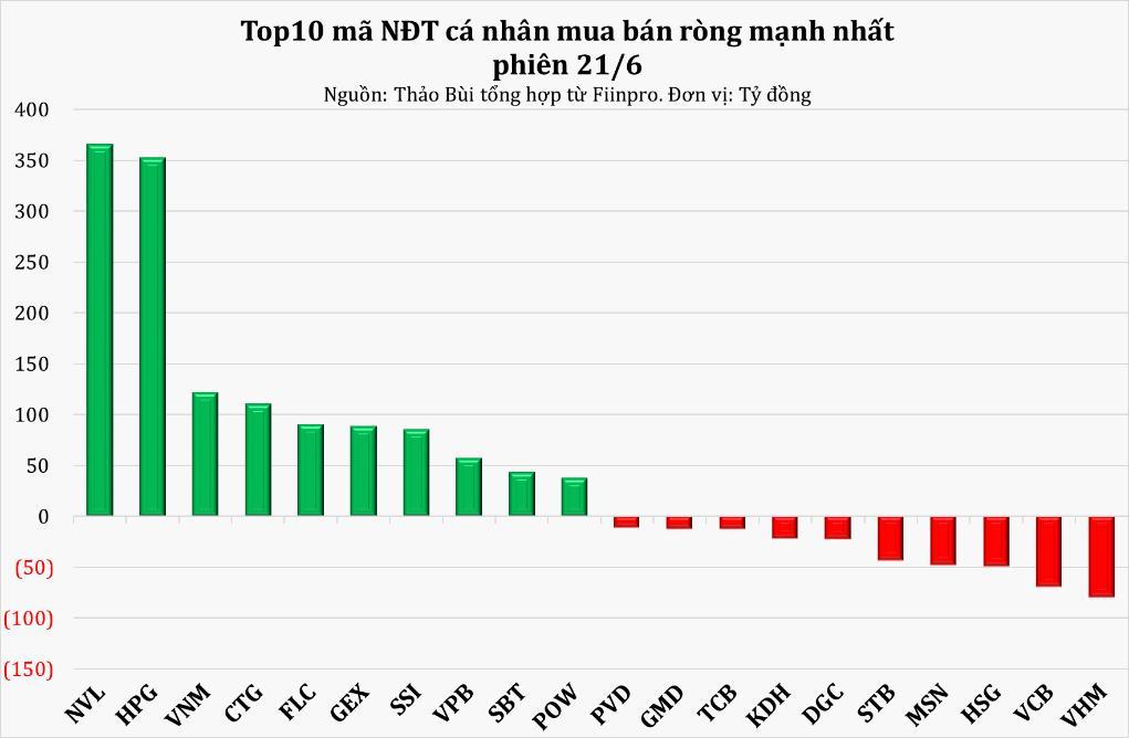 NĐT cá nhân vẫn duy trì mua ròng trên 1.300 tỷ đồng mặc khối ngoại xả hàng - Ảnh 3.