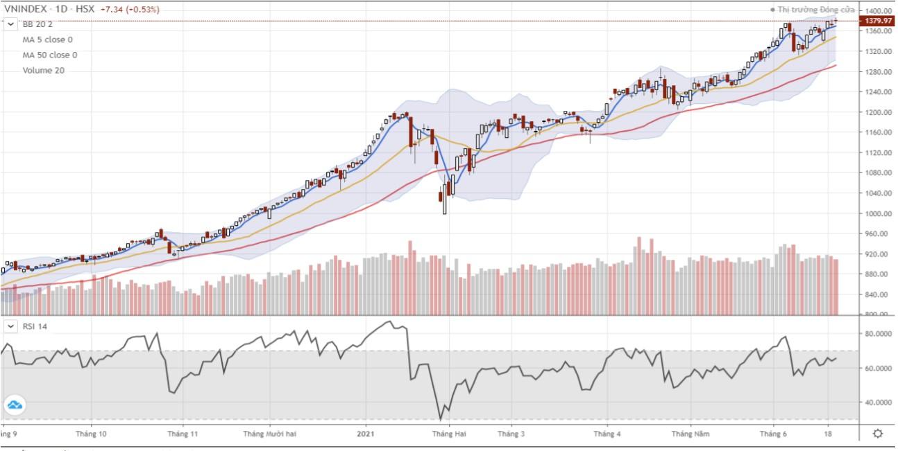 Nhận định thị trường chứng khoán ngày 23/6: VN-Index hướng về gần ngưỡng 1.390 điểm - Ảnh 1.