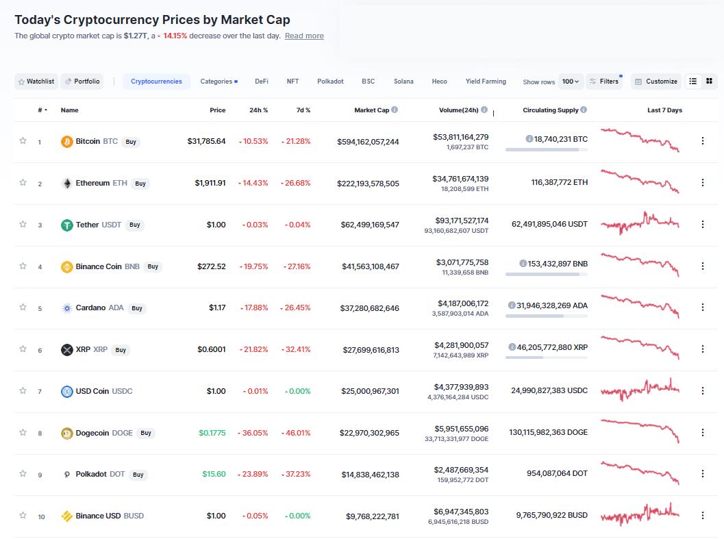 Nhóm 10 đồng tiền hàng đầu theo giá trị thị trường ngày 22/6/2021. (Nguồn: CoinMarketCap).