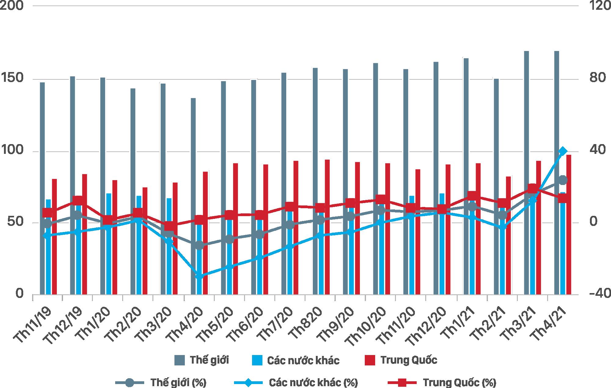 [Báo cáo] Thị trường thép tháng 5/2021: Sản lượng bán thép tiếp tục tăng mạnh - Ảnh 1.