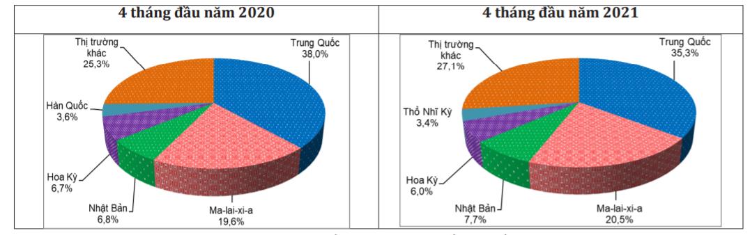Cơ cấu thị trường xuất khẩu cao su của Thái Lan thay đổi trong 4 tháng đầu năm - Ảnh 1.