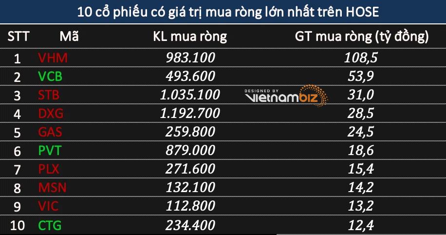 Khối ngoại mua ròng 155 tỷ đồng phiên VN-Index mất mốc 1.380 điểm - Ảnh 1.