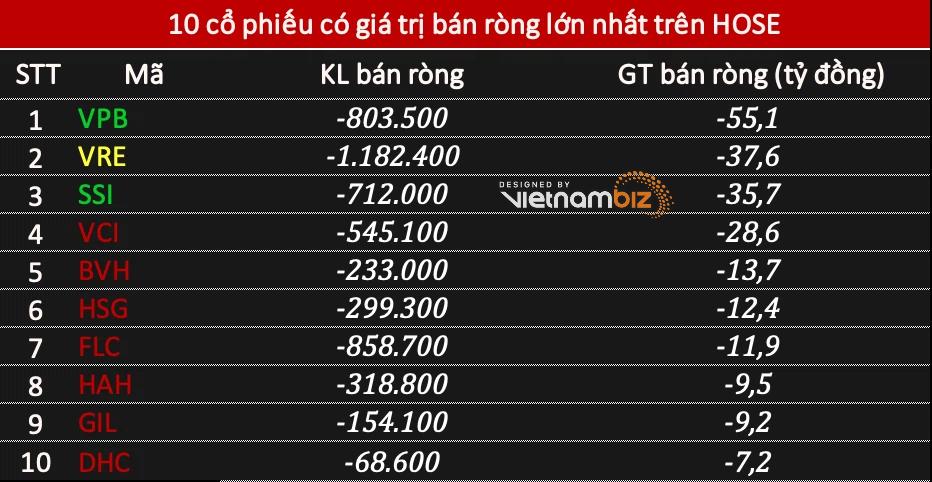 Khối ngoại mua ròng 155 tỷ đồng phiên VN-Index mất mốc 1.380 điểm - Ảnh 2.
