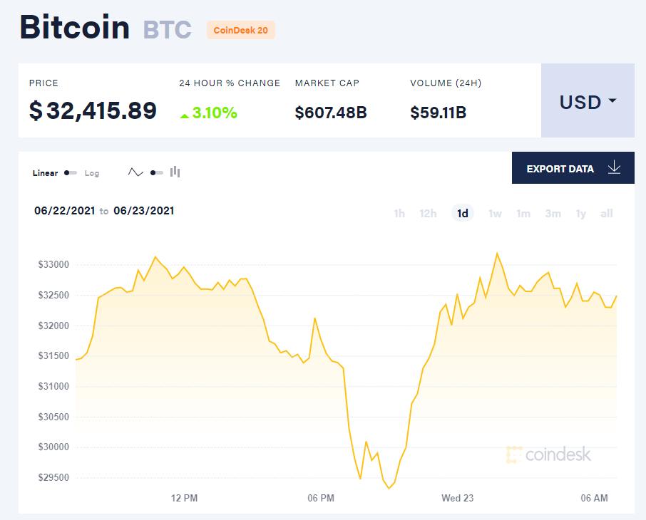 Giá bitcoin hôm nay 23/6/21. (Nguồn: CoinDesk).