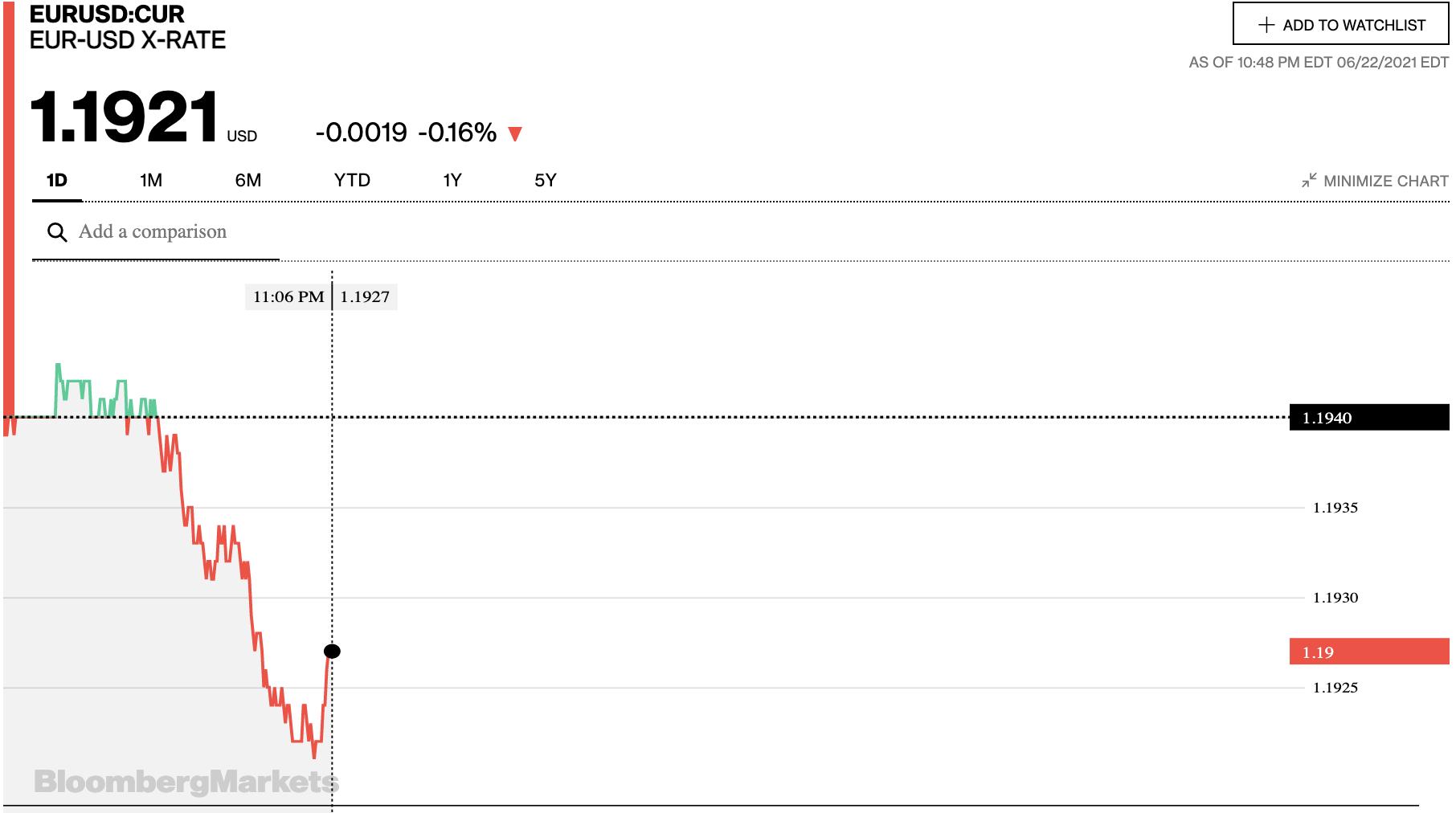 Tỷ giá euro hôm nay 23/6: Các ngân hàng và thị trường chợ đen tiếp tục tăng đồng loạt - Ảnh 2.