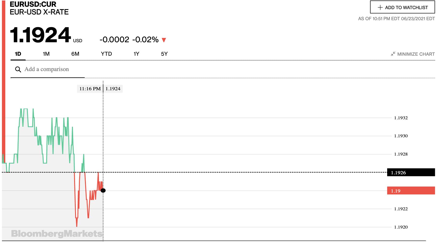 Tỷ giá euro hôm nay 24/6: Quay đầu giảm đồng loạt tại các ngân hàng - Ảnh 2.