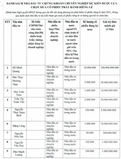 19 cá nhân đăng ký mua hơn 59 triệu cp phát hành riêng lẻ của Gỗ Trường Thành - Ảnh 2.