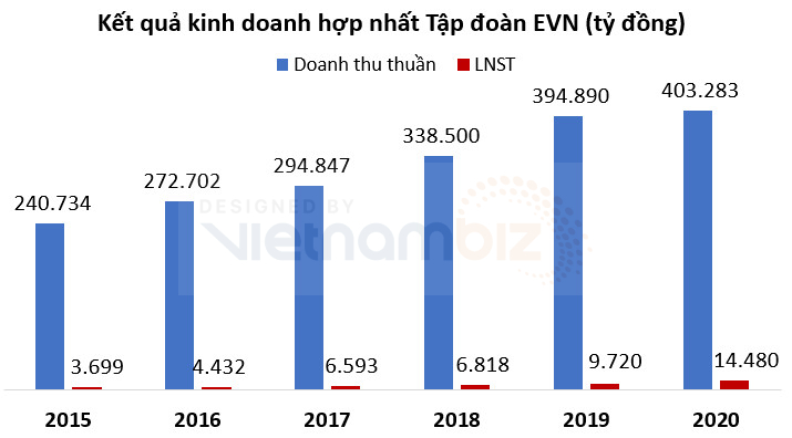 EVN báo lãi ròng tăng 58% trong năm COVID-19 thứ nhất, vay nợ gần 17 tỷ USD - Ảnh 2.